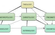 What is Systematic Theology?